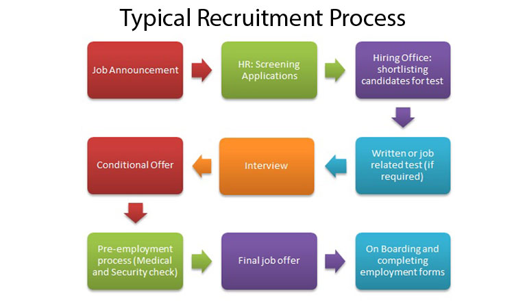 Cisco Campus Placement Process